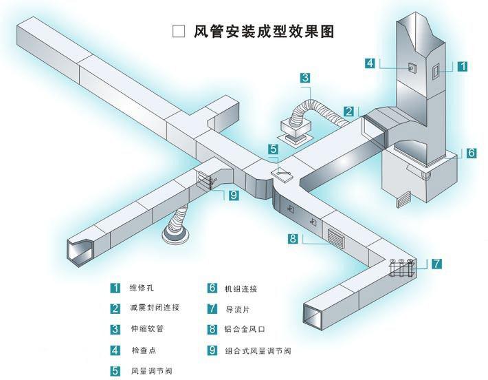 通风管道设备——风道补偿器